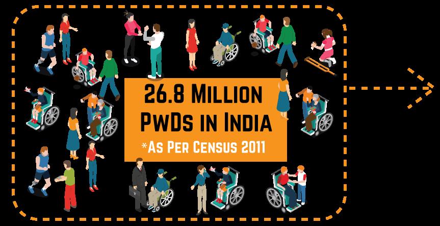 26.8 million PwD in india as per census 2011